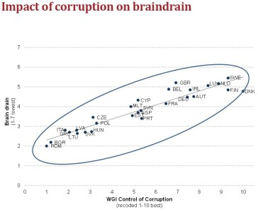 Corruption and braindrain