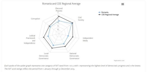 Romania-graph